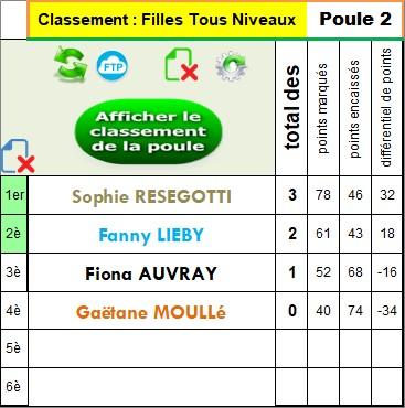 * Si existe : FILLES - Classement Tous Niveaux Poule 2 : N'est pas disponible...