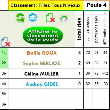 * Si existe : FILLES - Classement Tous Niveaux Poule 4 : N'est pas disponible...