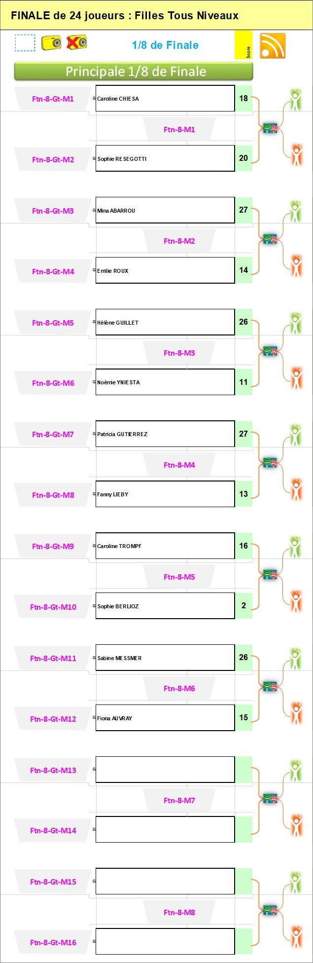 * Si existe : FEMMES - Tableau Principale 8eme   Tous Niveaux : N'est pas disponible...