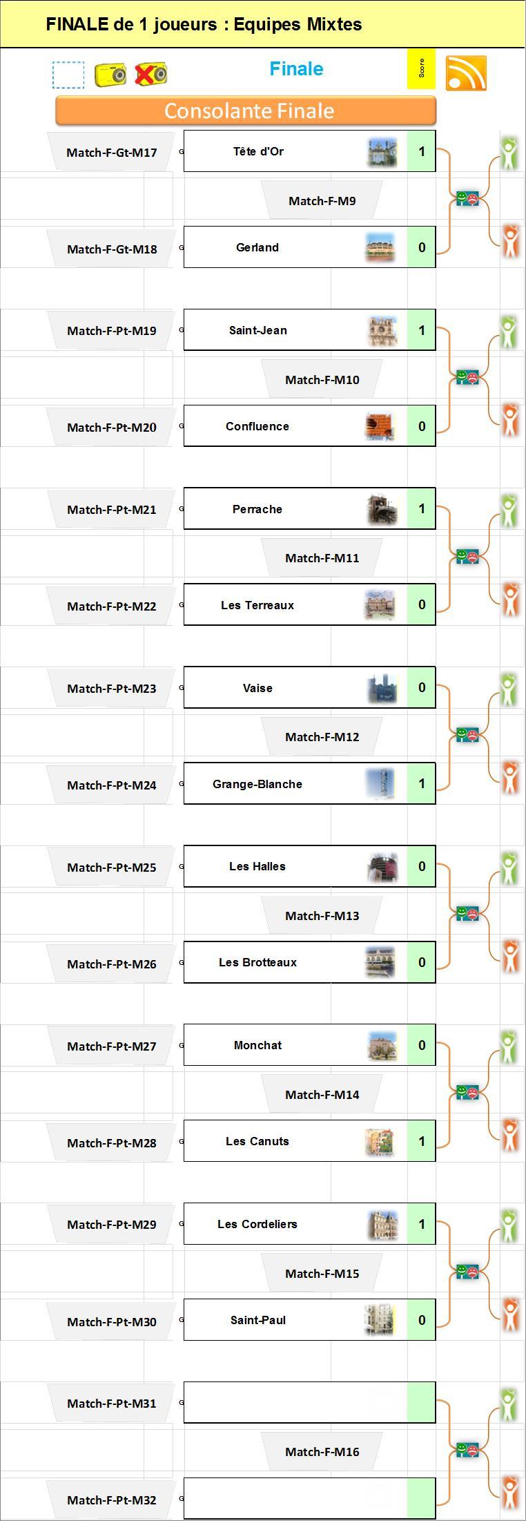 * Si existe : HOMMES - Tableau Consolante Finale Equipes Mixtes : N'est pas disponible...