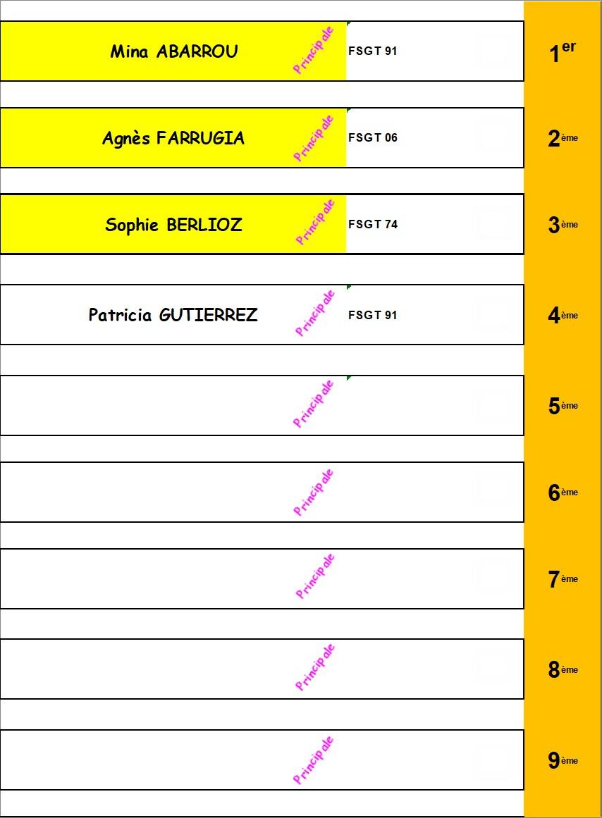 * Classement 01 à 09 - FILLES - Tous Niveaux (à avenir suivant le nombre de joueur)