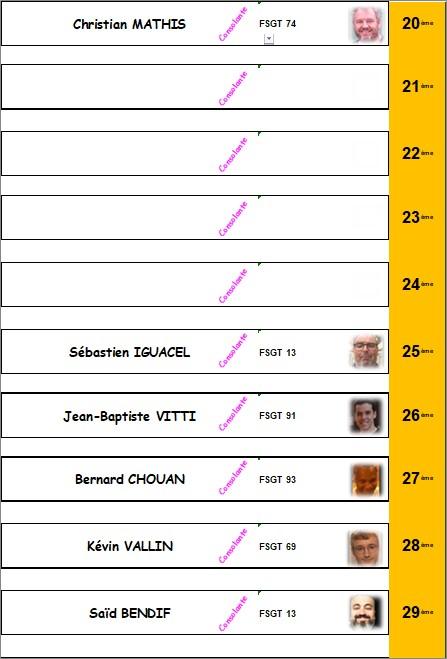 * Classement 20 à 29 - HOMMES - Confirmés (à avenir suivant le nombre de joueur)