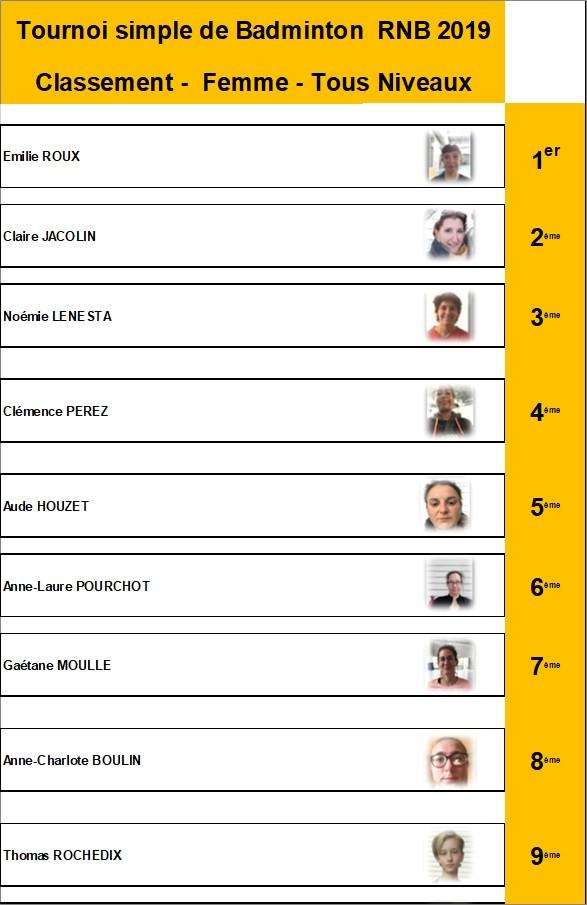 * Classement 01 à 09 - Femme Confirmé (à avenir suivant le nombre de joueur)